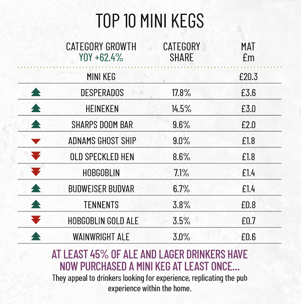Mini Keg Marstons off trade report 2019 Top 10 mini kegs 590